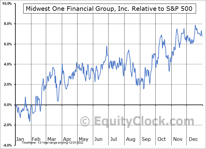 MOFG Relative to the S&P 500