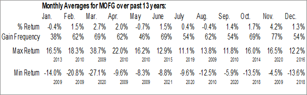 Monthly Seasonal Midwest One Financial Group, Inc. (NASD:MOFG)