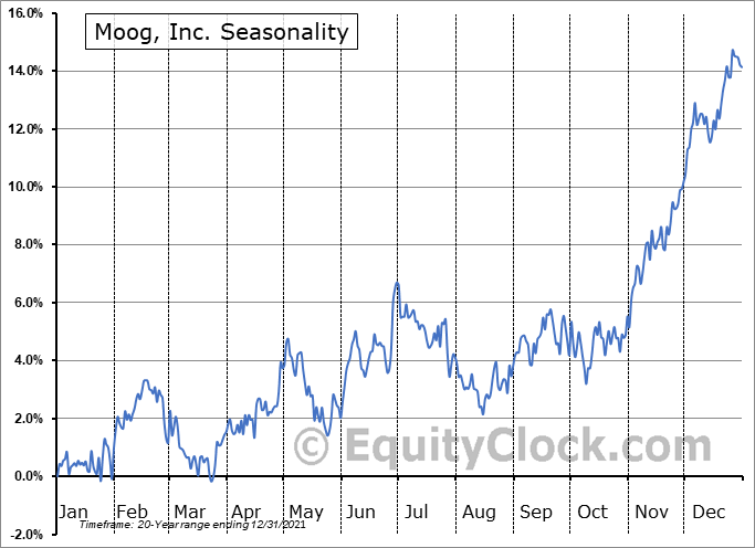 Moog Inc. Seasonal Chart