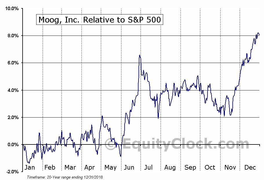 MOG-A Relative to the S&P 500