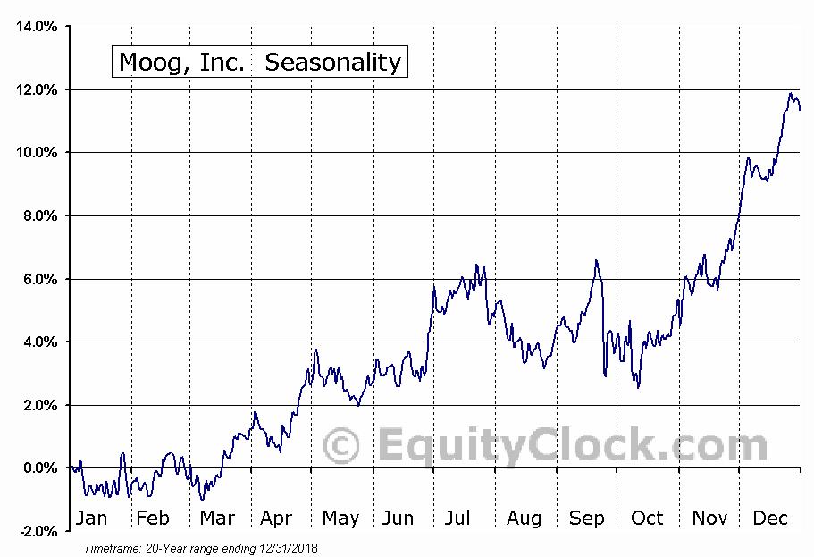 Moog, Inc. (NYSE:MOG-B) Seasonal Chart