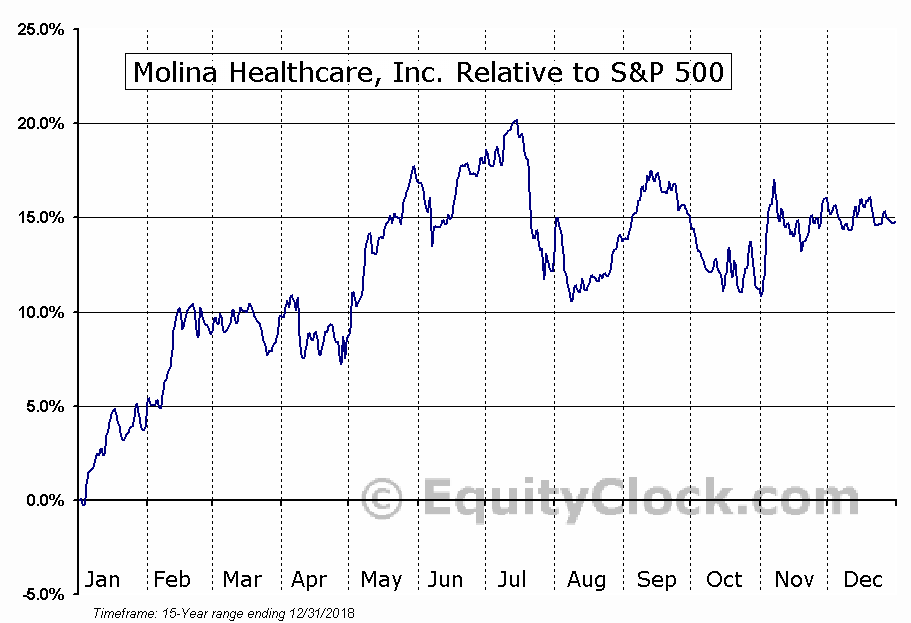 MOH Relative to the S&P 500