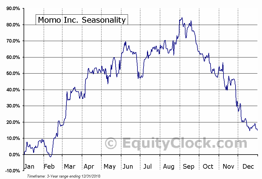 Momo Inc. (MOMO) Seasonal Chart