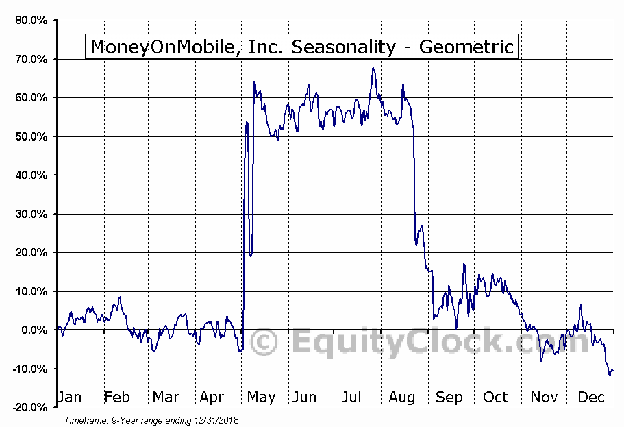 MoneyOnMobile, Inc. (OTCMKT:MOMT) Seasonality