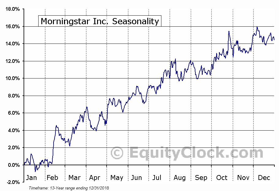 Morningstar Inc. (NASD:MORN) Seasonality