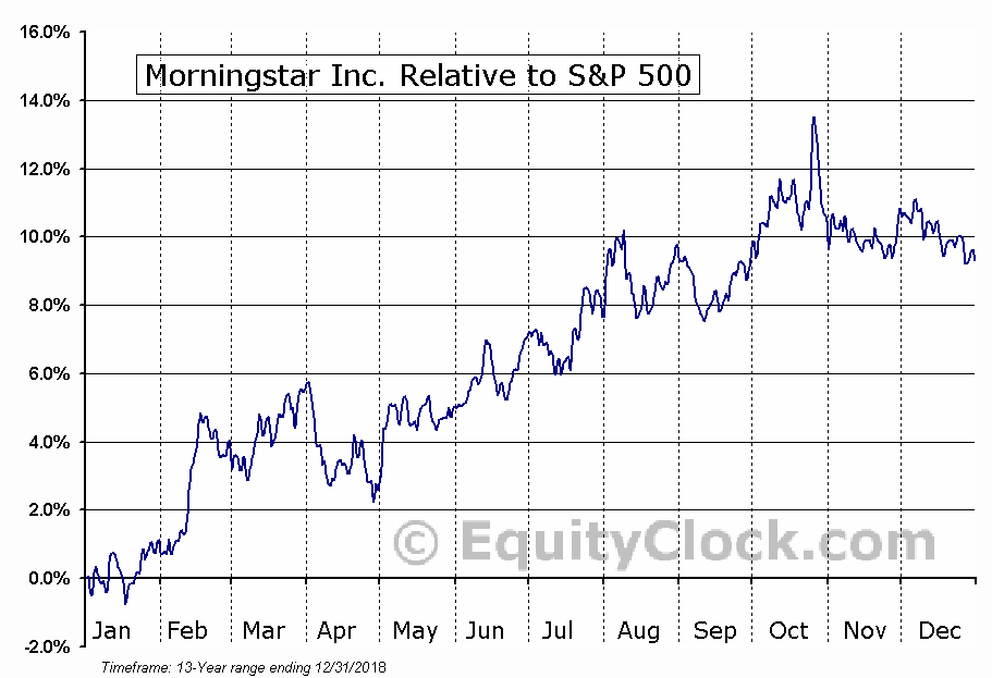 MORN Relative to the S&P 500