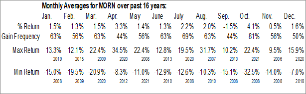 Monthly Seasonal Morningstar Inc. (NASD:MORN)