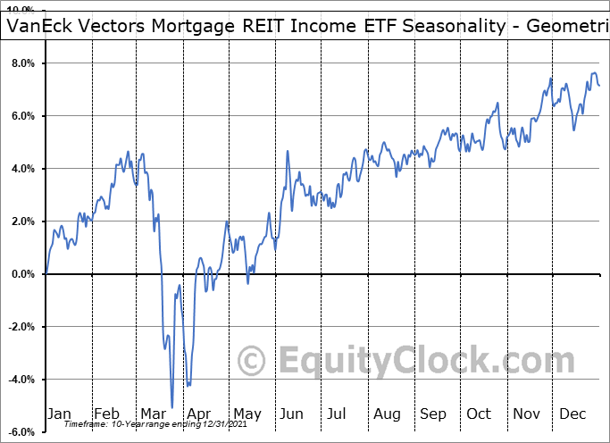 VanEck Vectors Mortgage REIT Income ETF (NYSE:MORT) Seasonality