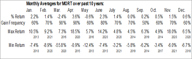 Monthly Seasonal VanEck Vectors Mortgage REIT Income ETF (NYSE:MORT)