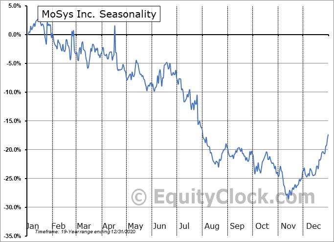 MoSys Inc. (NASD:MOSY) Seasonality