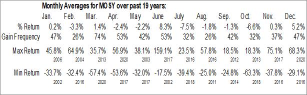Monthly Seasonal MoSys Inc. (NASD:MOSY)
