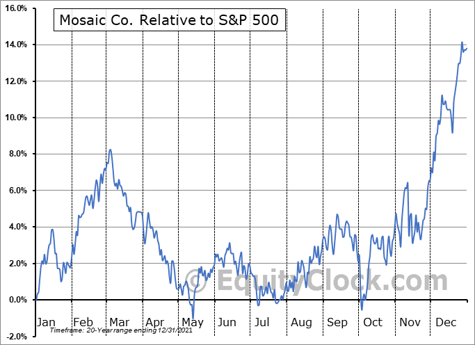 MOS Relative to the S&P 500