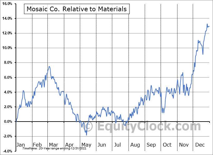 MOS Relative to the Sector