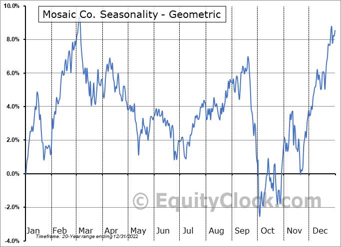 Mosaic Co. (NYSE:MOS) Seasonality