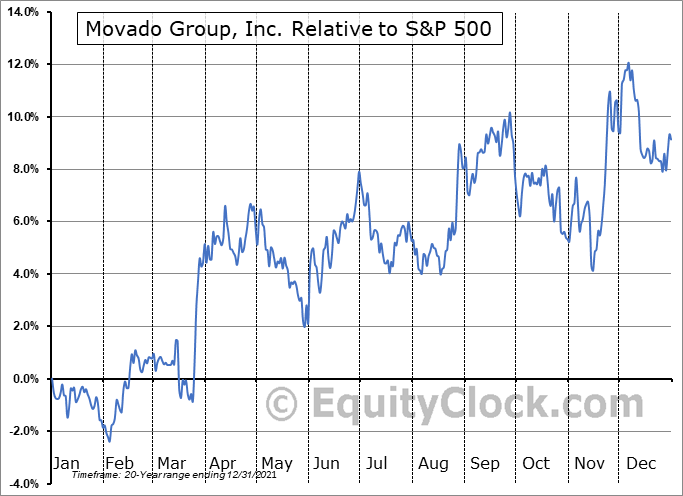 MOV Relative to the S&P 500