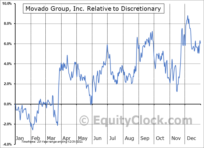 MOV Relative to the Sector