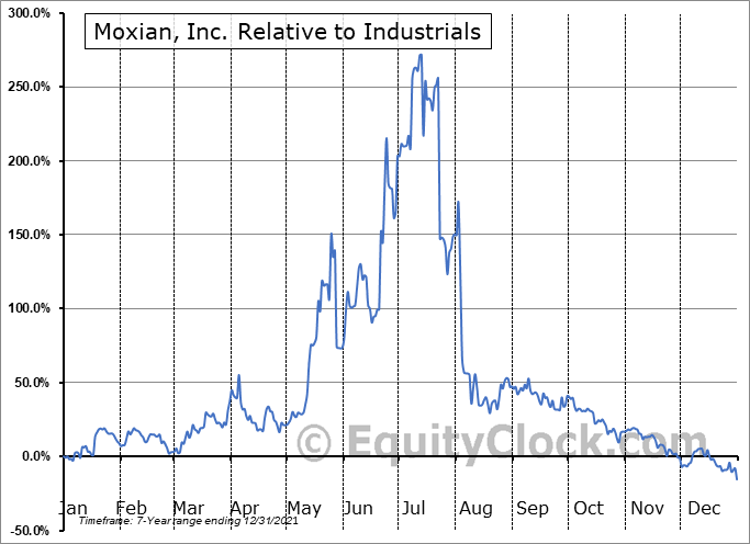 MOXC Relative to the Sector