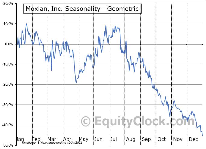 Moxian, Inc. (NASD:MOXC) Seasonality