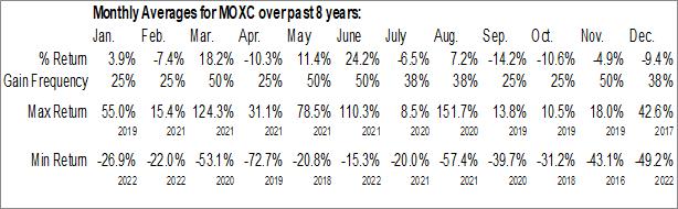 Monthly Seasonal Moxian, Inc. (NASD:MOXC)
