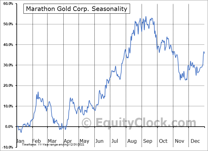 Marathon Gold Corp. (TSE:MOZ.TO) Seasonality
