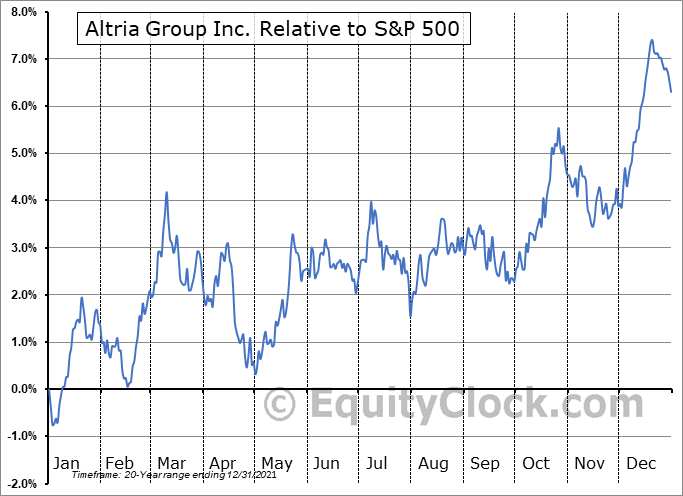 MO Relative to the S&P 500