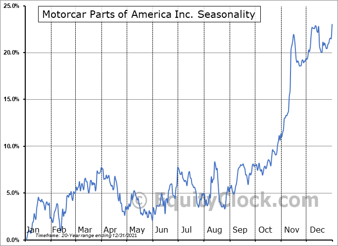 Motorcar Parts of America, Inc. Seasonal Chart