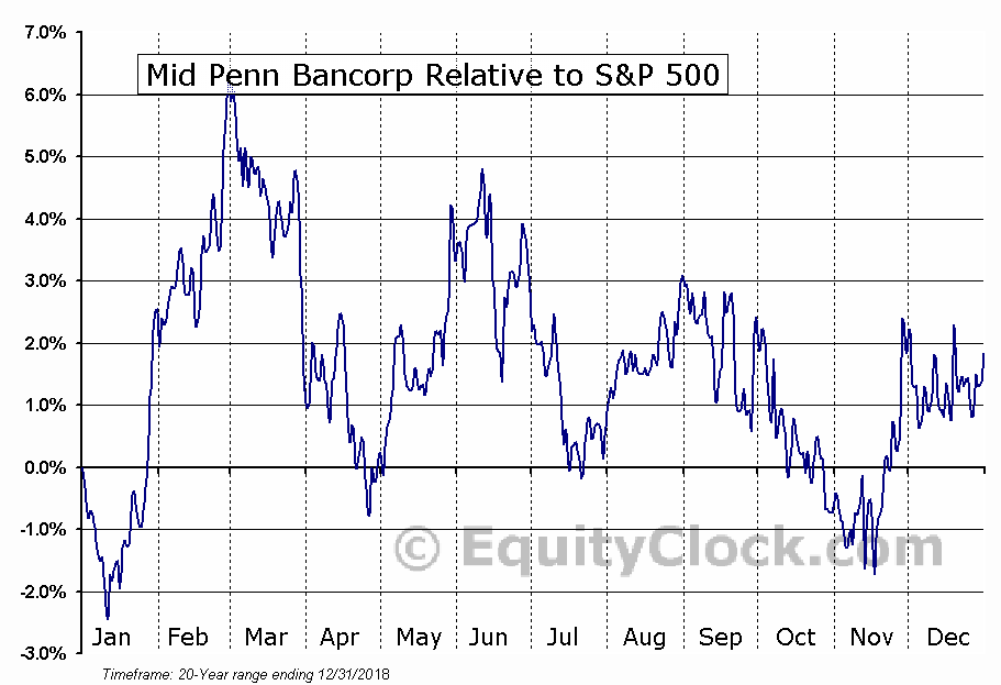 MPB Relative to the S&P 500