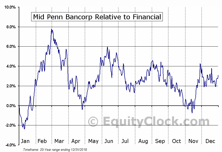 MPB Relative to the Sector