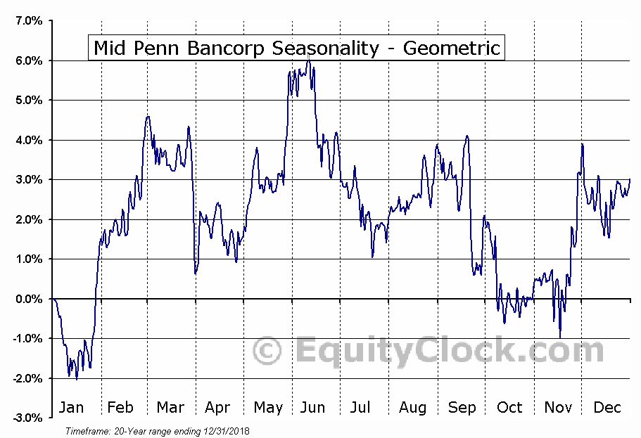 Mid Penn Bancorp (NASD:MPB) Seasonality