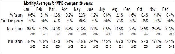 Monthly Seasonal Mid Penn Bancorp (NASD:MPB)