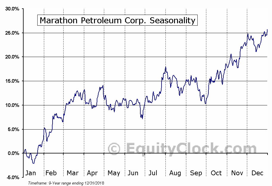 Marathon Petroleum Corporation (MPC) Seasonal Chart
