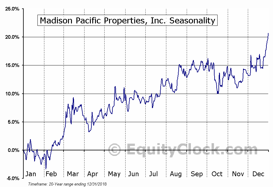 Madison Pacific Properties Inc Stock