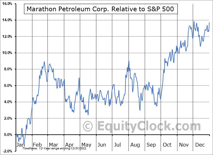 MPC Relative to the S&P 500