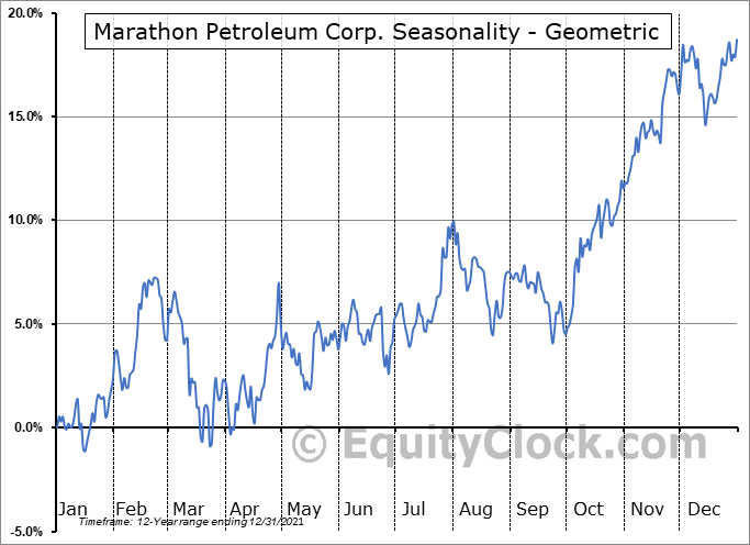 Marathon Petroleum Corp. (NYSE:MPC) Seasonality