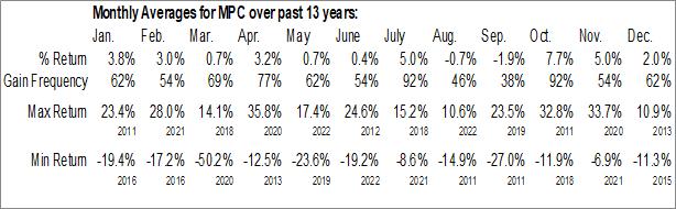 Monthly Seasonal Marathon Petroleum Corp. (NYSE:MPC)