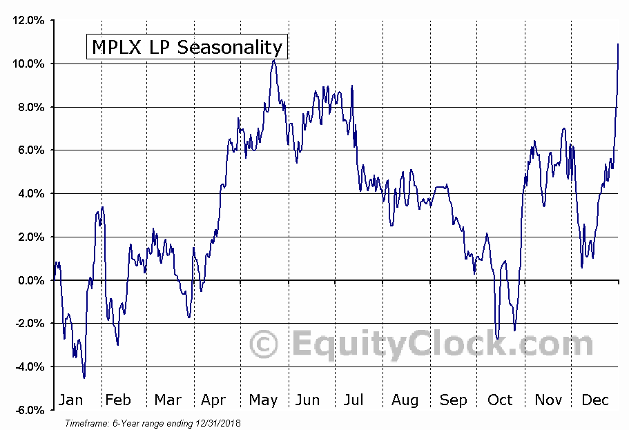 MPLX LP Seasonal Chart