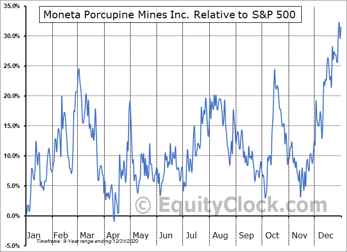 MPUCF Relative to the S&P 500