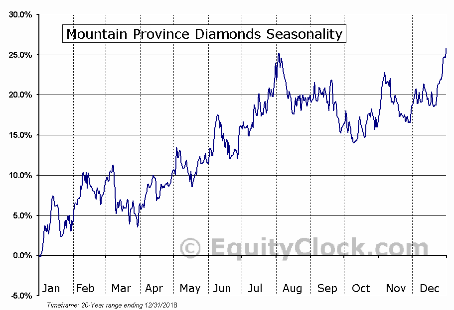 Mountain Province Diamonds Inc. (MPVD) Seasonal Chart