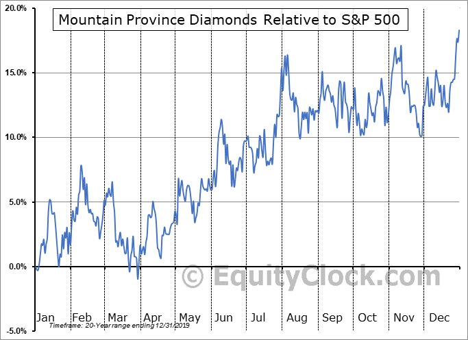 MPVD Relative to the S&P 500