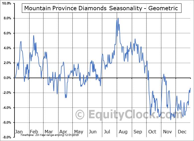 Mountain Province Diamonds (NASD:MPVD) Seasonality