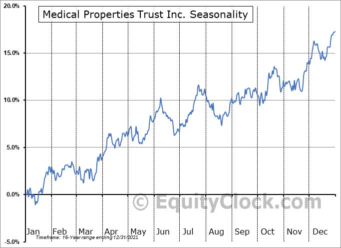 Medical Properties Trust Inc. (NYSE:MPW) Seasonality