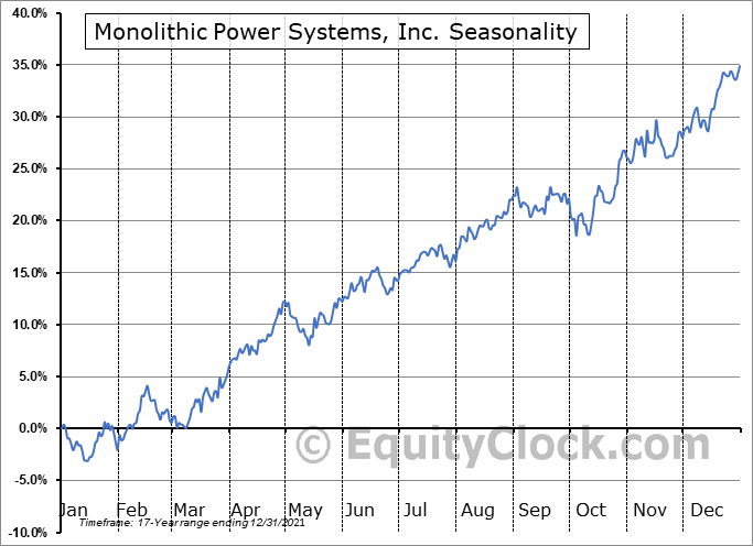 Monolithic Power Systems, Inc. Seasonal Chart