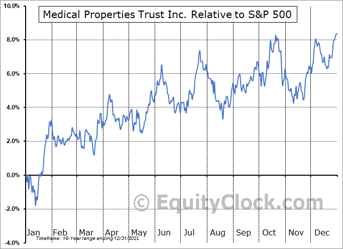 MPW Relative to the S&P 500
