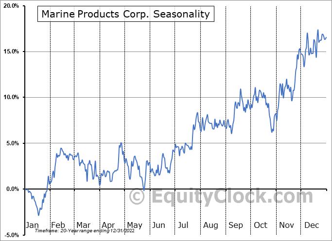 Marine Products Corp. (NYSE:MPX) Seasonality
