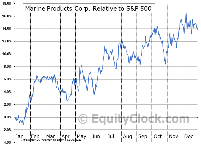 MPX Relative to the S&P 500