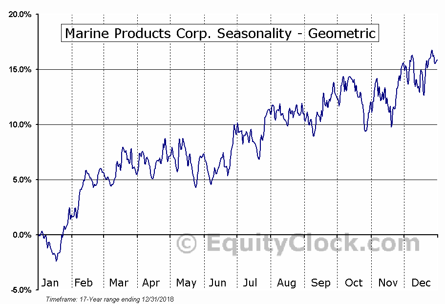 Marine Products Corp. (NYSE:MPX) Seasonality