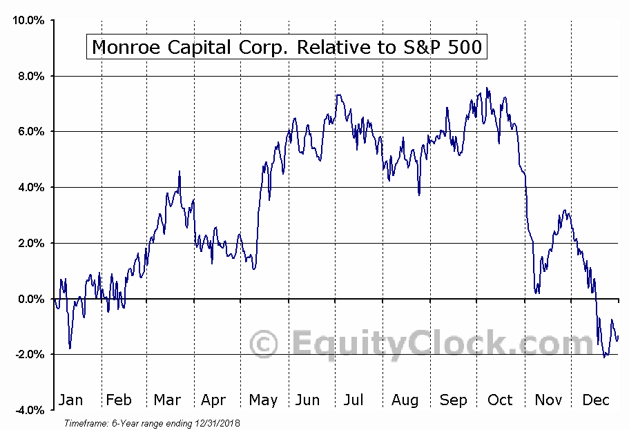 MRCC Relative to the S&P 500