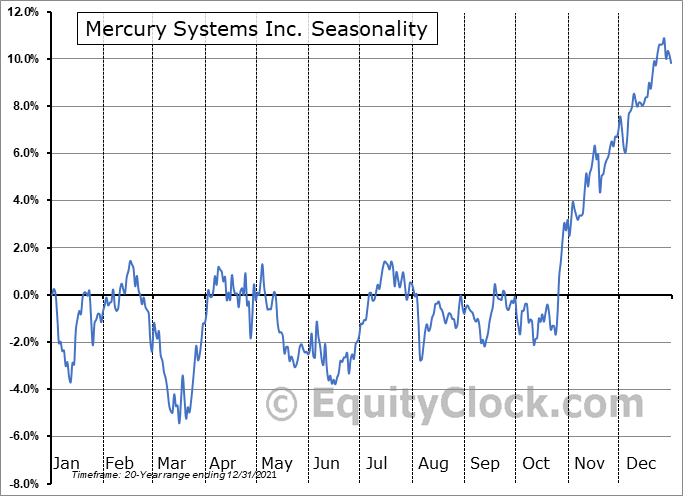 Mercury Systems Inc Seasonal Chart