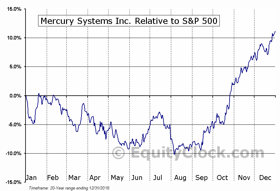 MRCY Relative to the S&P 500