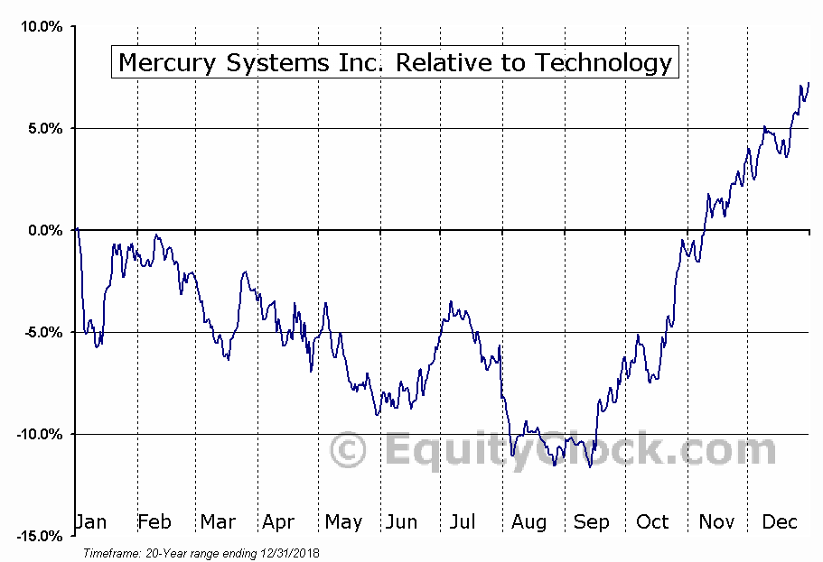 MRCY Relative to the Sector